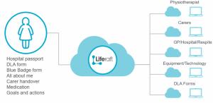MyLiferaft - Liferaft